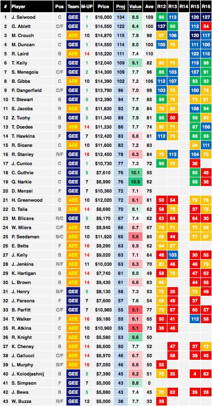 AFL Stats Adelaide vs Geelong Cheat Sheet