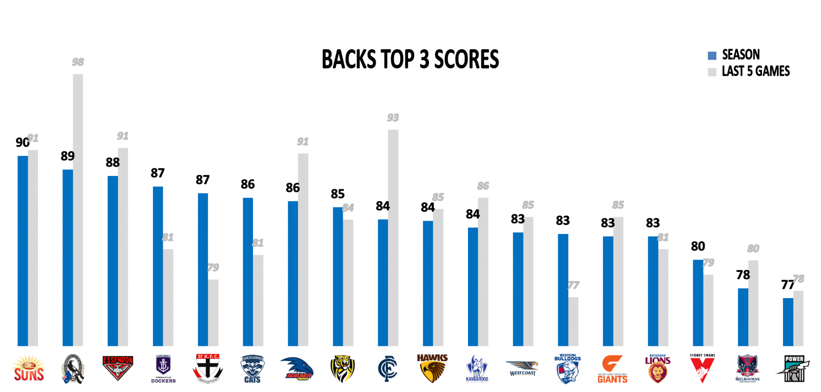 AFL Stats Backs Top 3