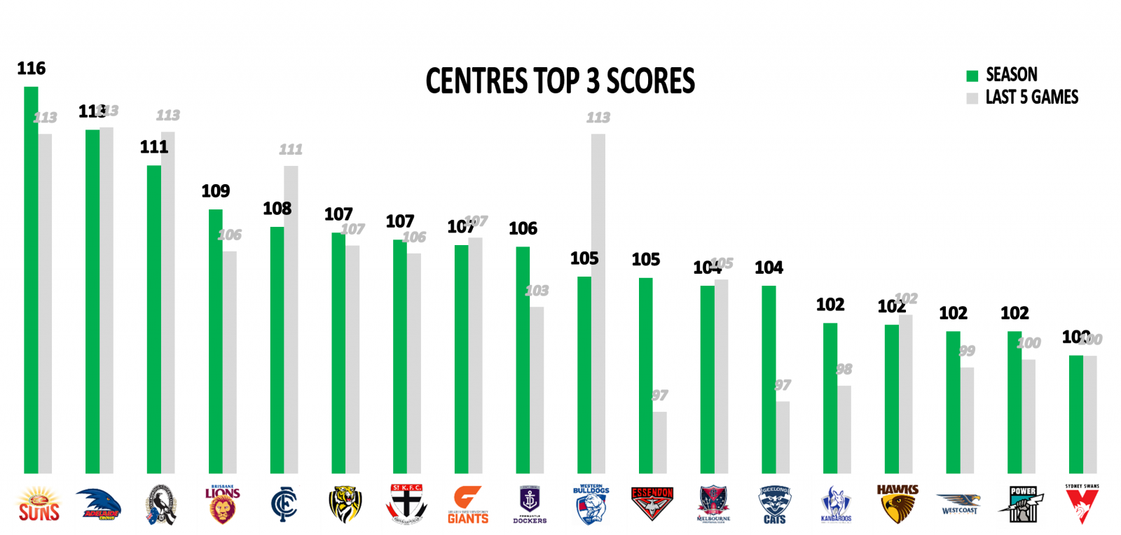 AFL Stats Round 18 Centres Top 3