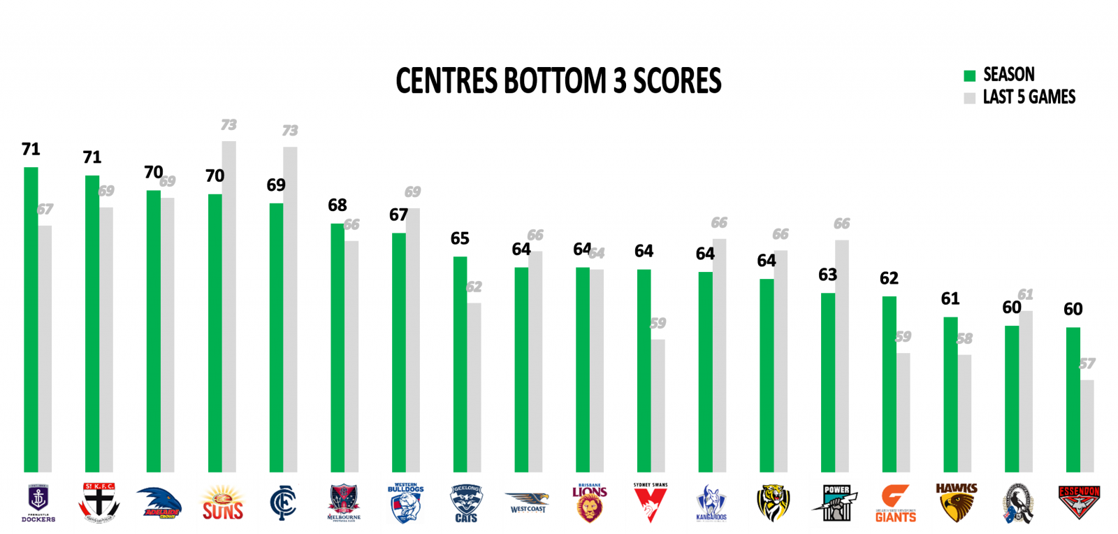AFL Stats Bottom 3 Centres