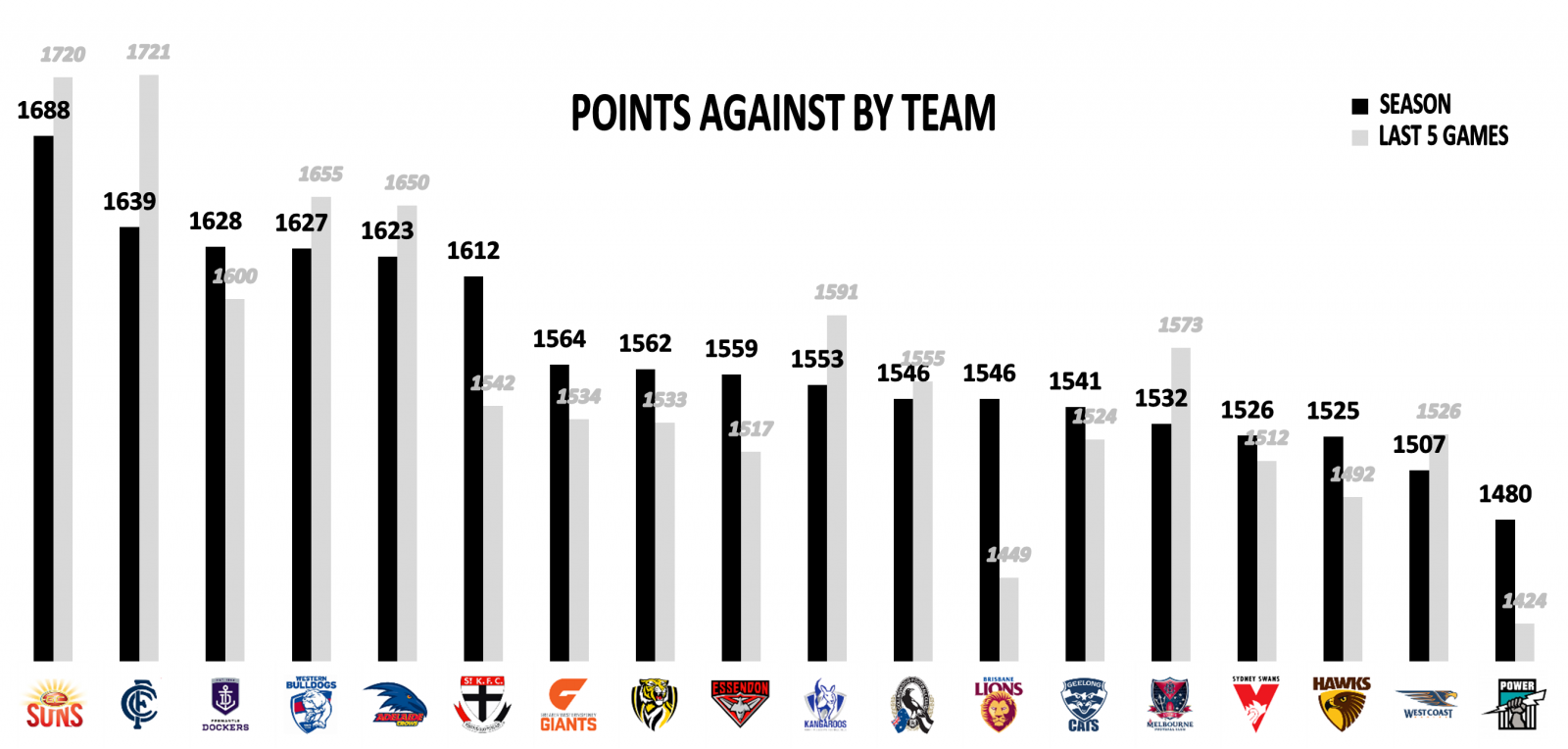 AFL Stats Round 18 Points Against