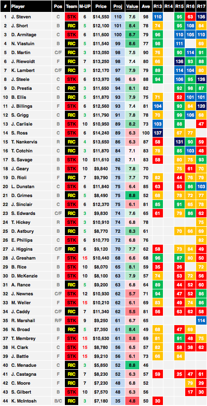 AFL Saints vs Tigers Cheat Sheet