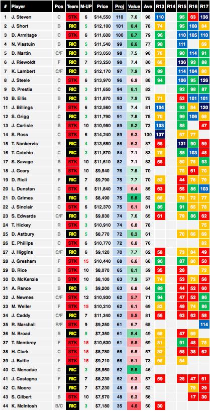 AFL Saints vs Tigers Cheat Sheet