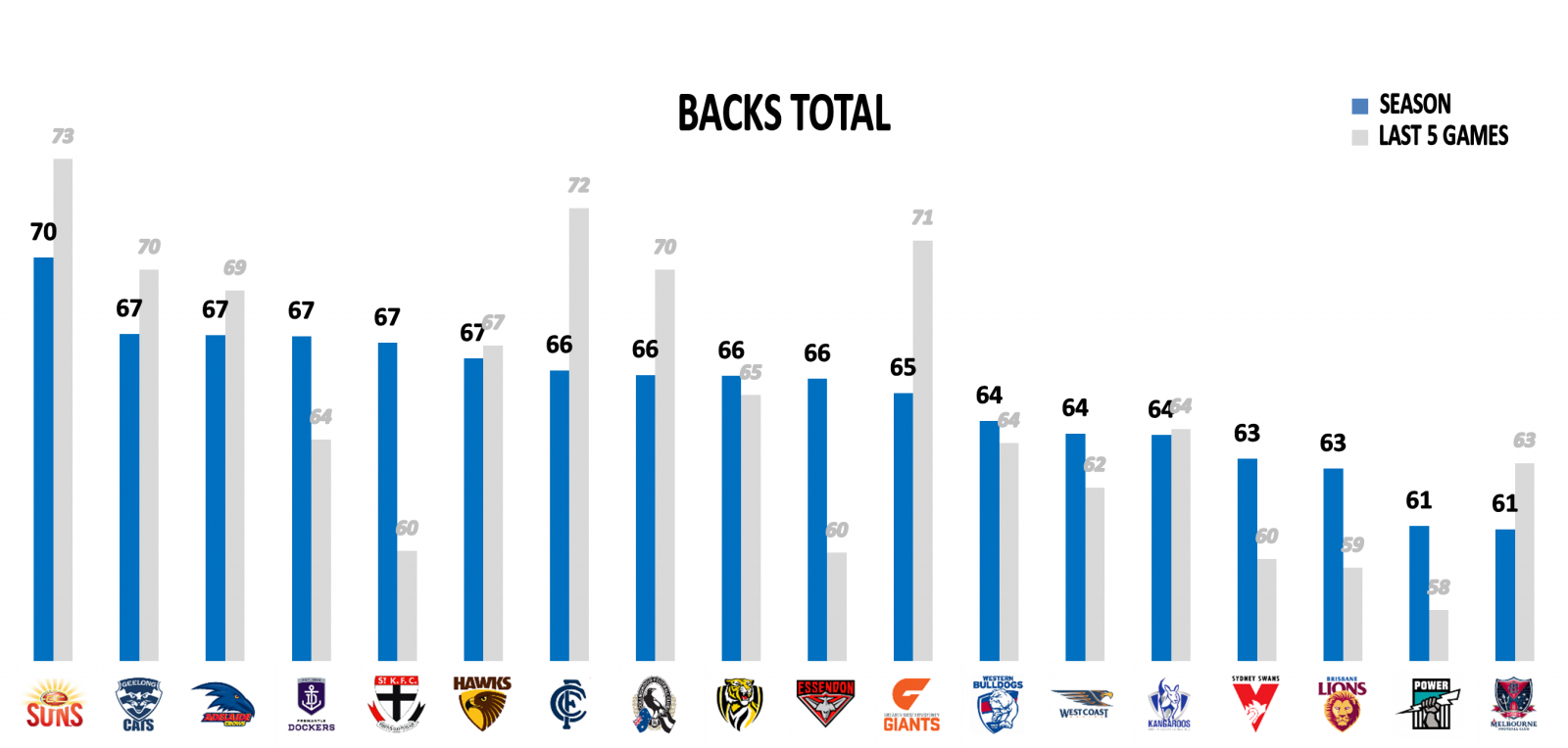 AFL backs points against