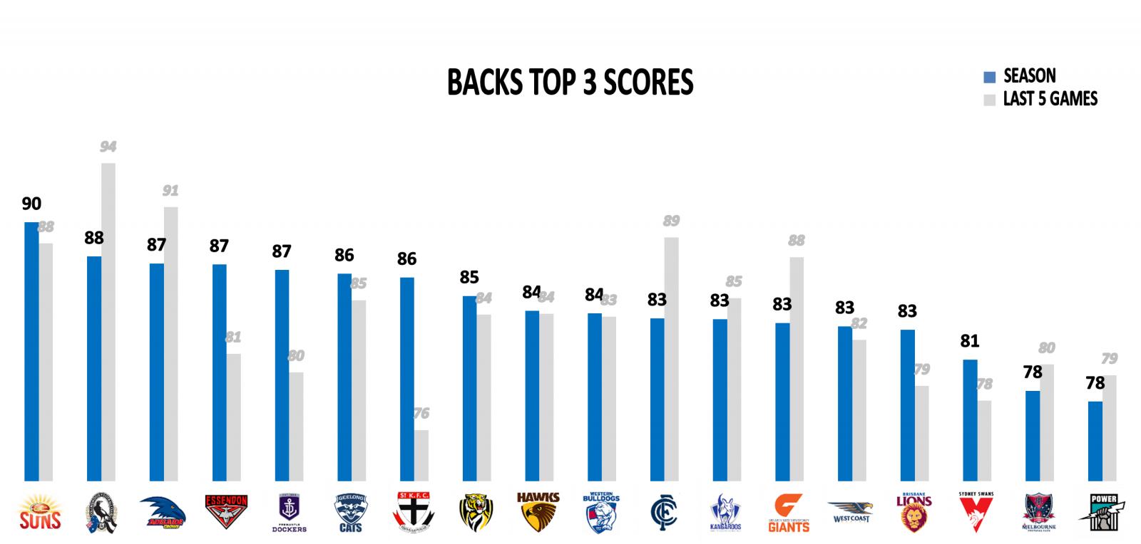AFL top 3 backs points against