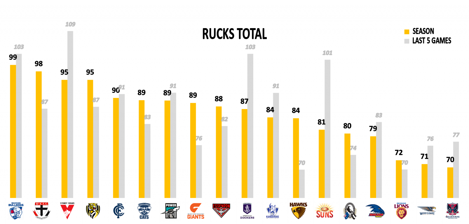 AFL Rucks points against