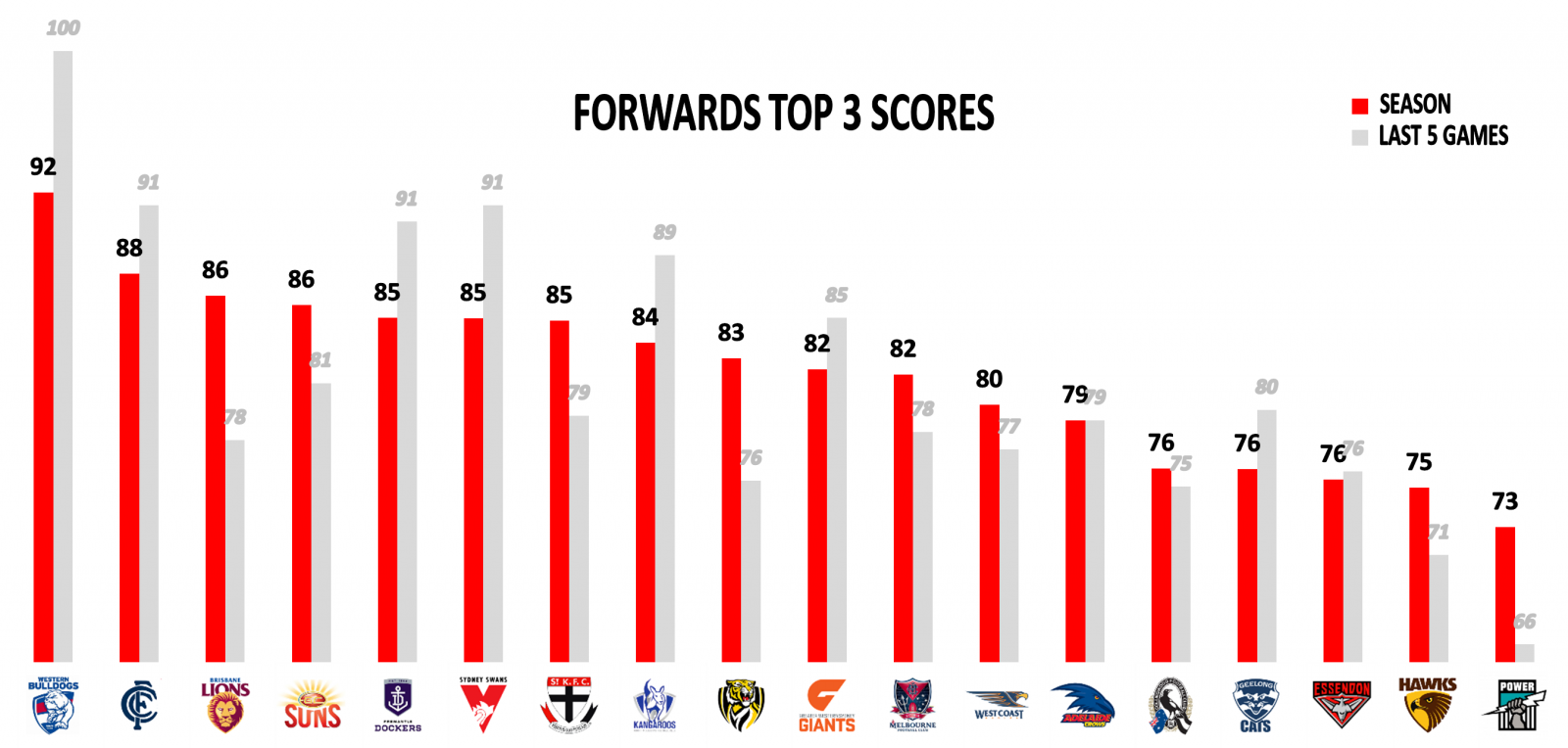 AFL Round 20 Forwards top 3