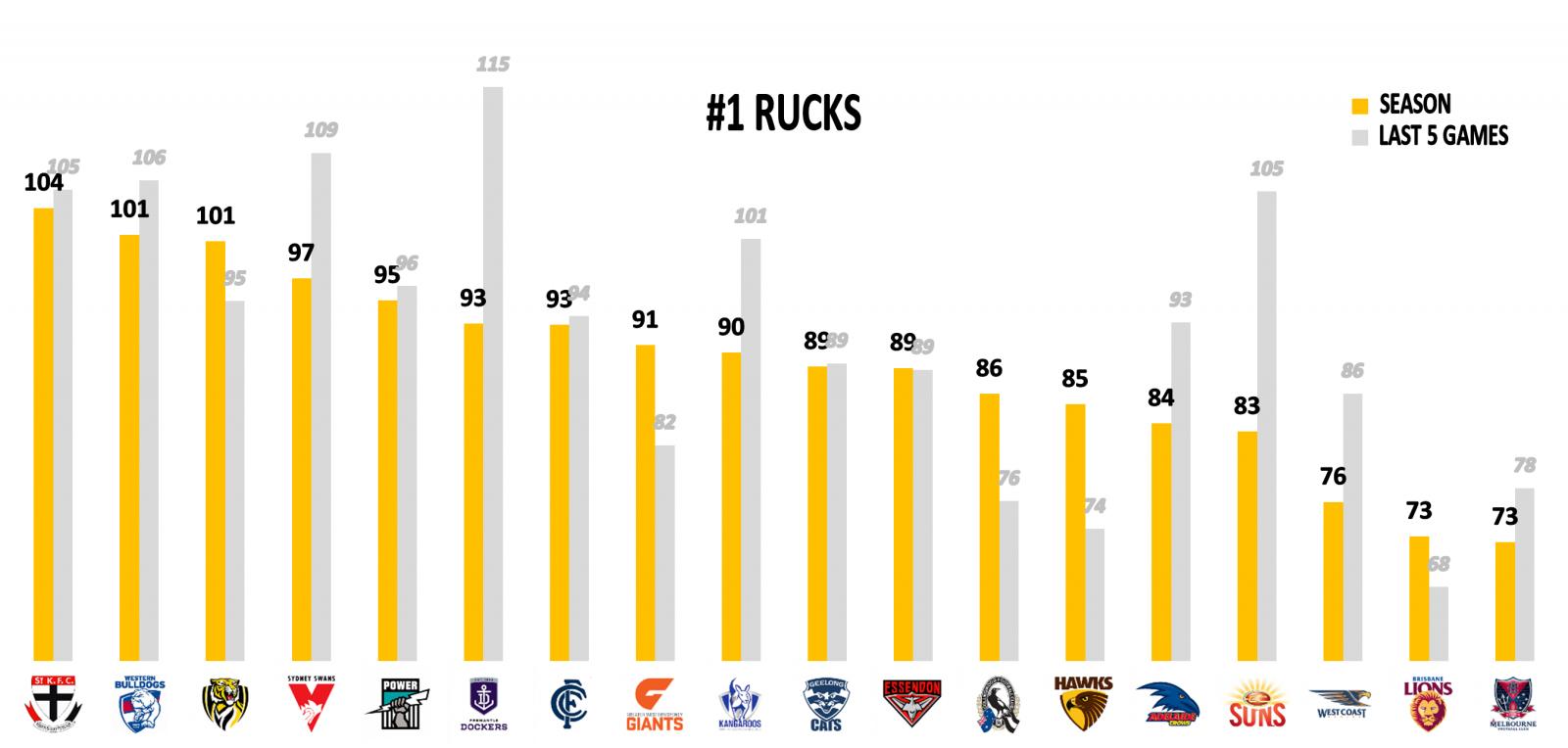 AFL Rucks points against