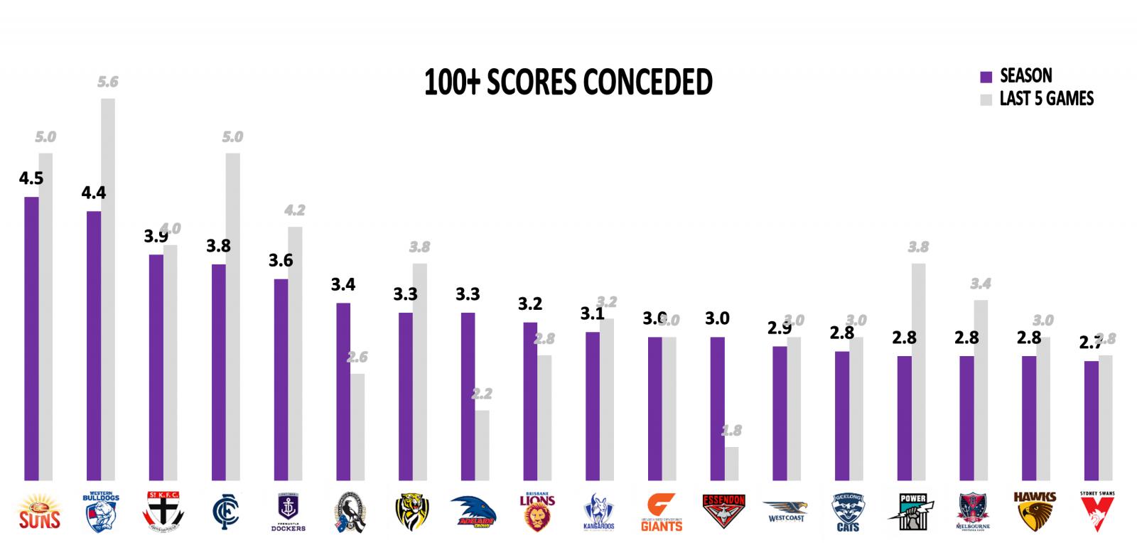AFL 100+ scores against