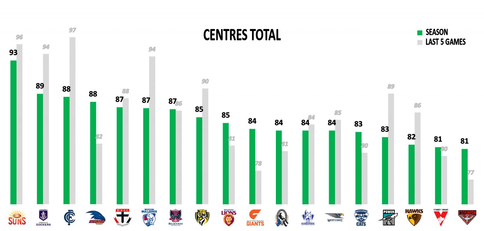 AFL Centres scores