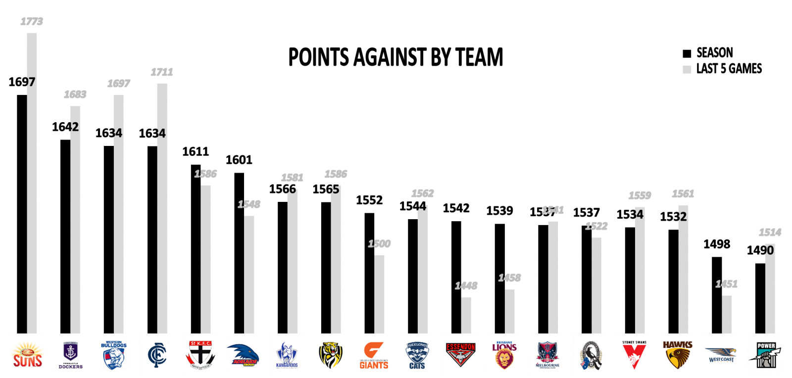 AFL team points against