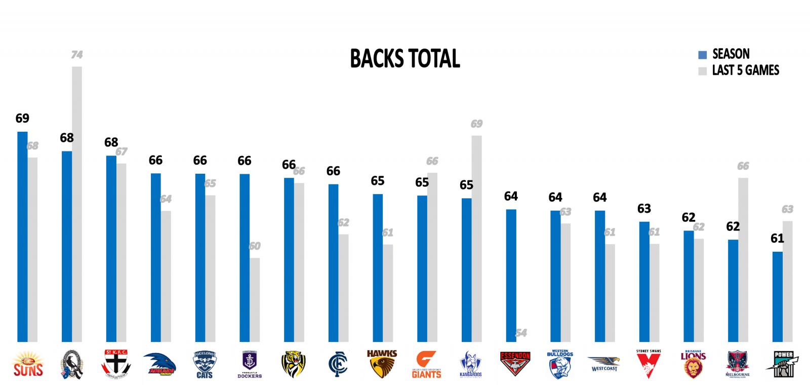 AFL Stats Round 22 backs