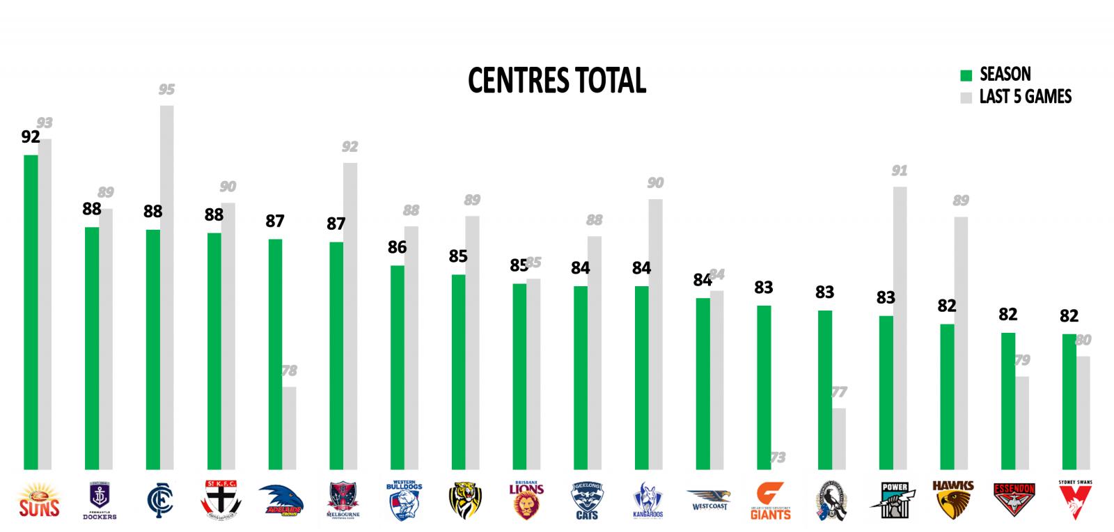 AFL Stats Round 22 Midfielders