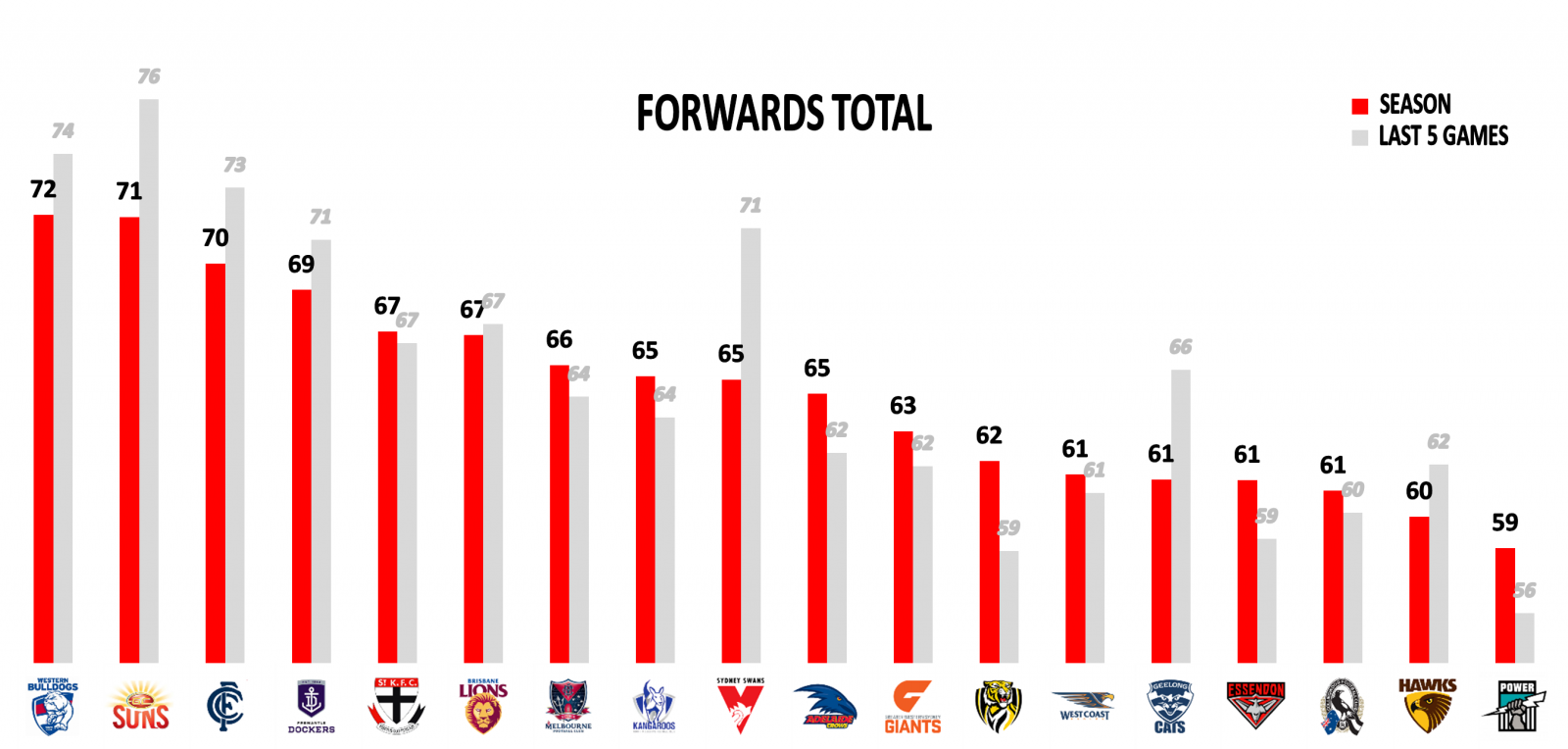 AFL Stats Round 22 Forwards