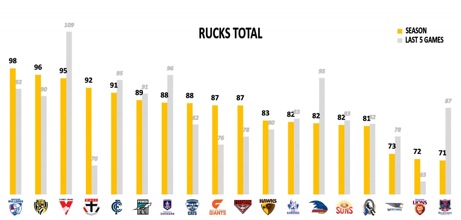 AFL Stats Round 22 Rucks