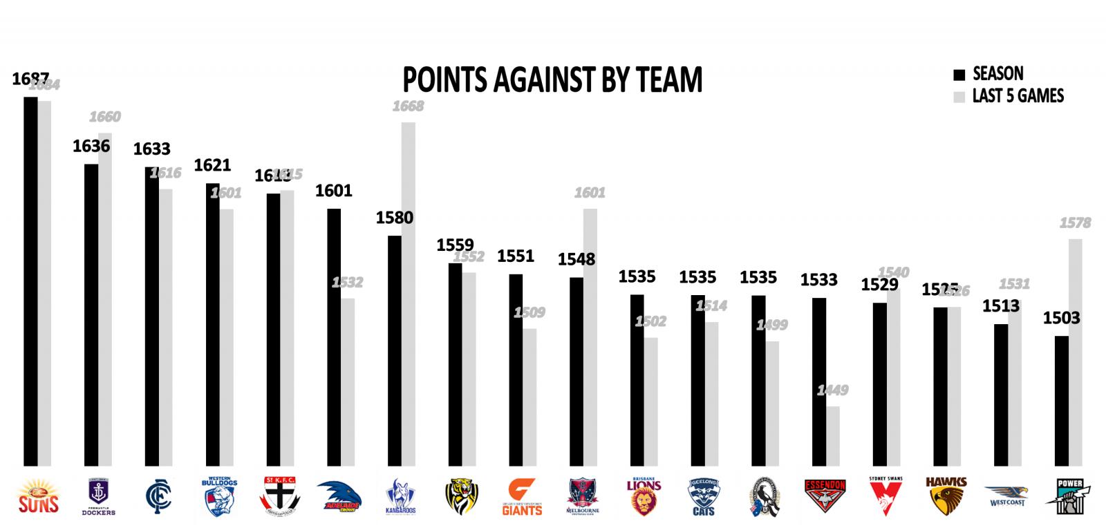 Round 23 team points against