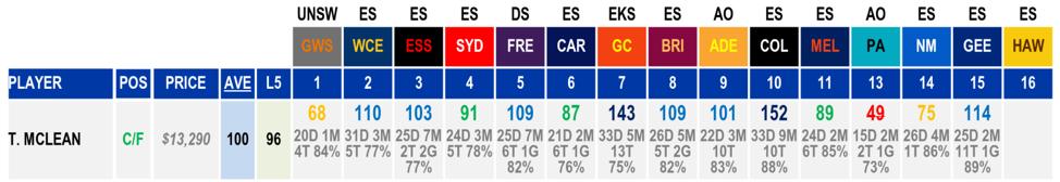 AFL Stats Toby Mclean