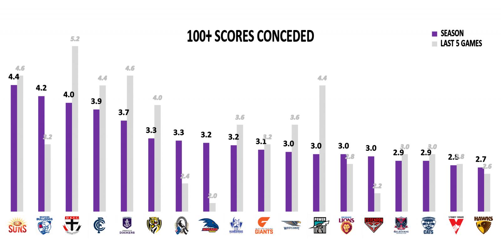 100+ scores against