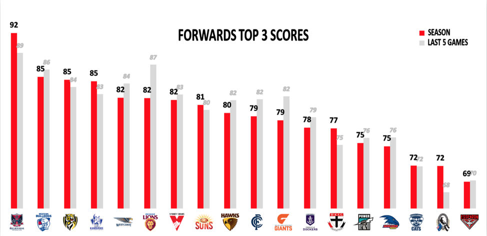 Forwards top 3