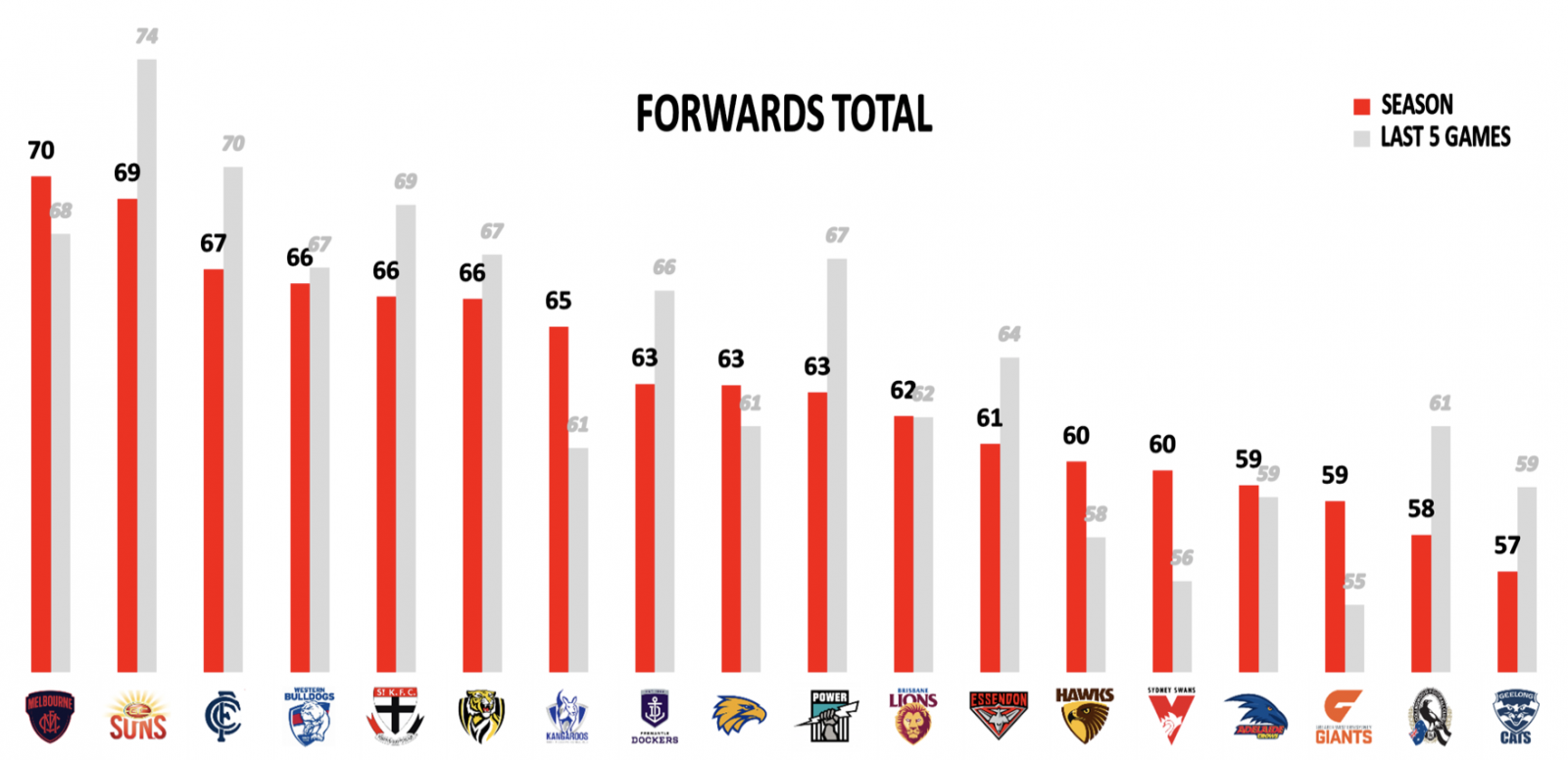 Forwards points against