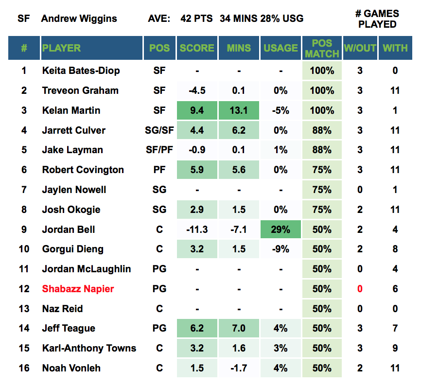 Player Out - Andrew Wiggins