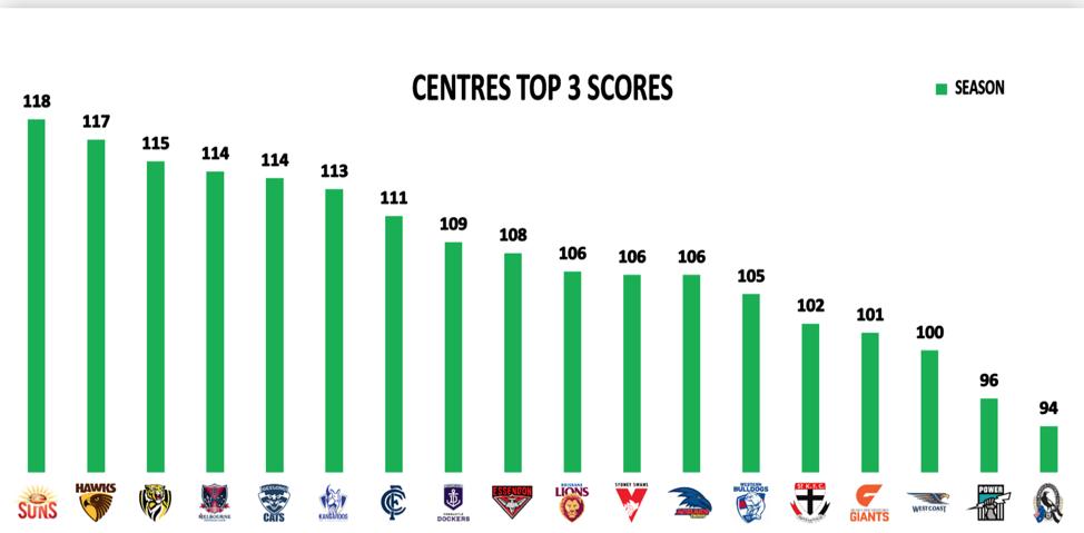 centres top 3 scores
