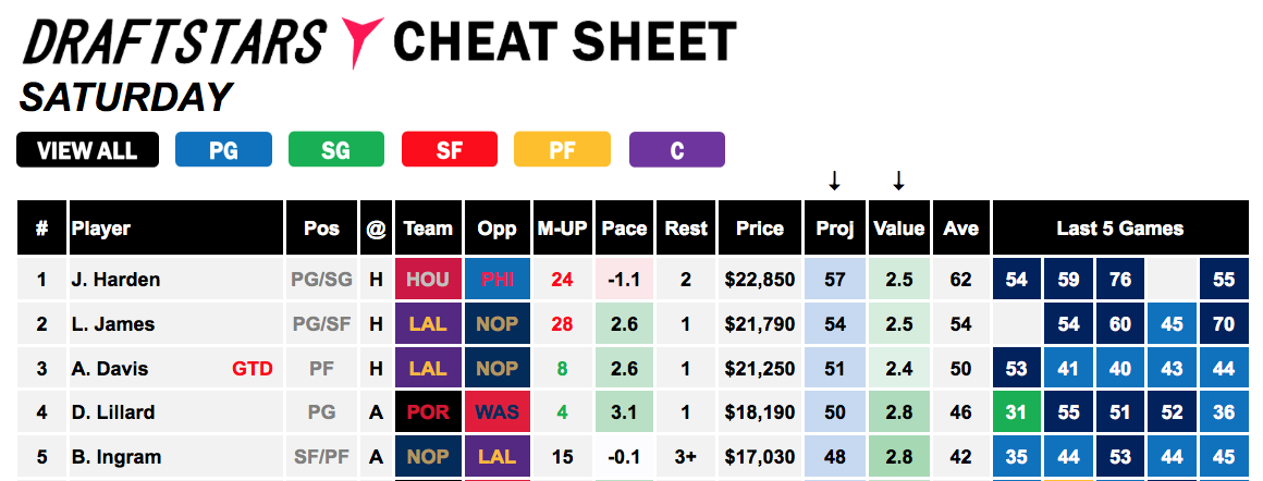 Draftstars Cheat Sheet