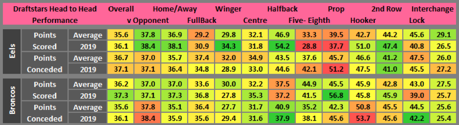 Draftstars stats