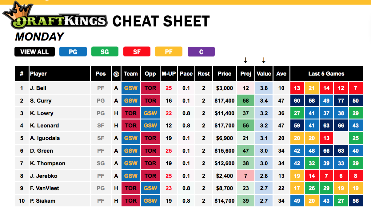 DraftKings NBA Cheat Sheet - Game 2