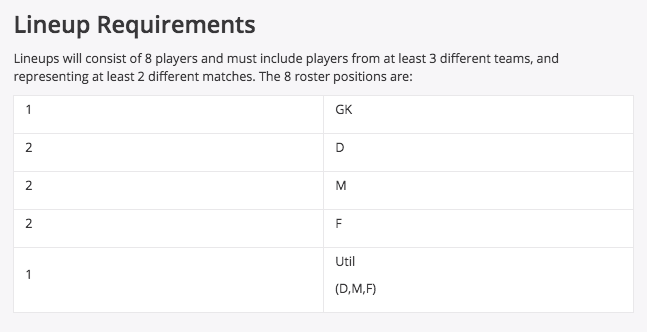 DraftKings Lineup Requirements Fantasy World Cup