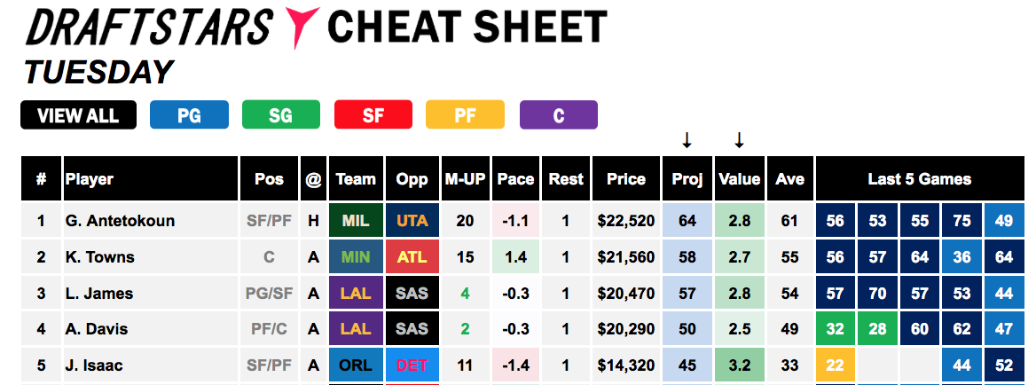 Draftstars Cheat Sheet