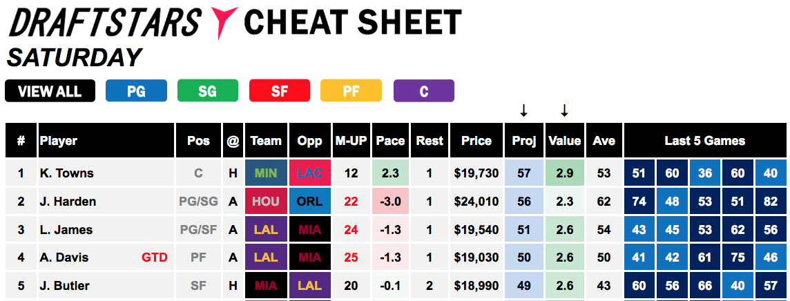 Draftstars Cheat Sheet - 14 Dec