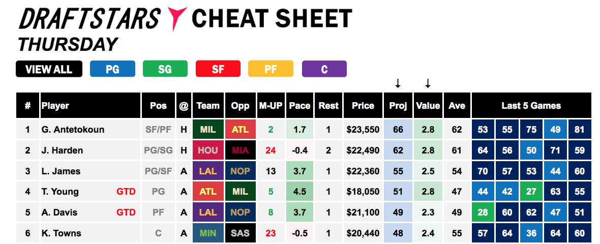 Draft Stars Cheat Sheet