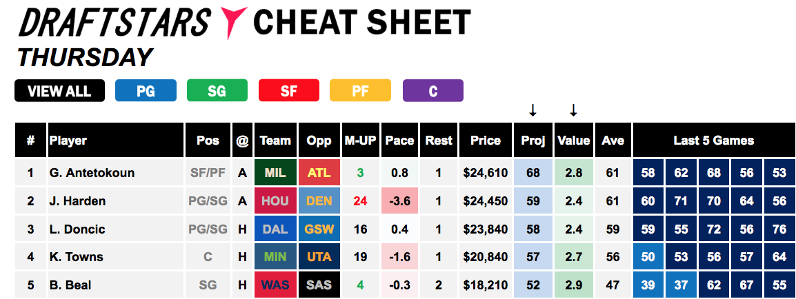Draft stars Cheat Sheets