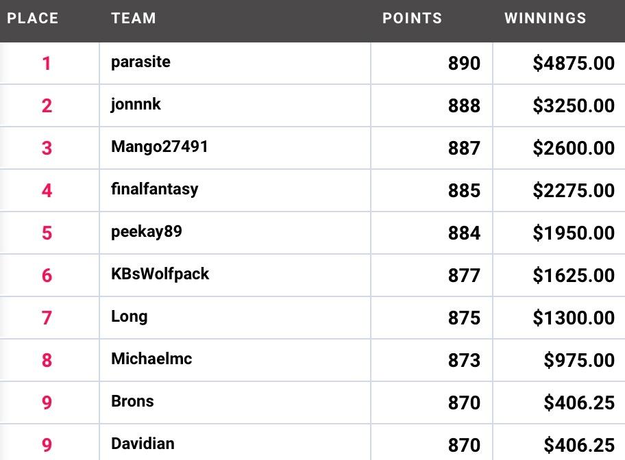 Draftstars Results Round 10 Sunday