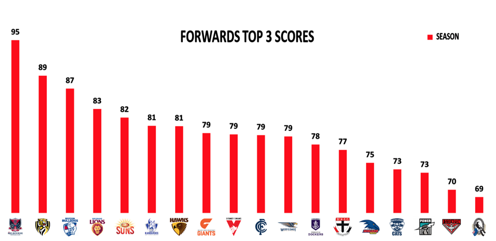 Forwards-top3