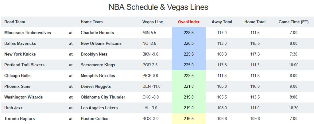 NBA Game Breakdown - Saturday