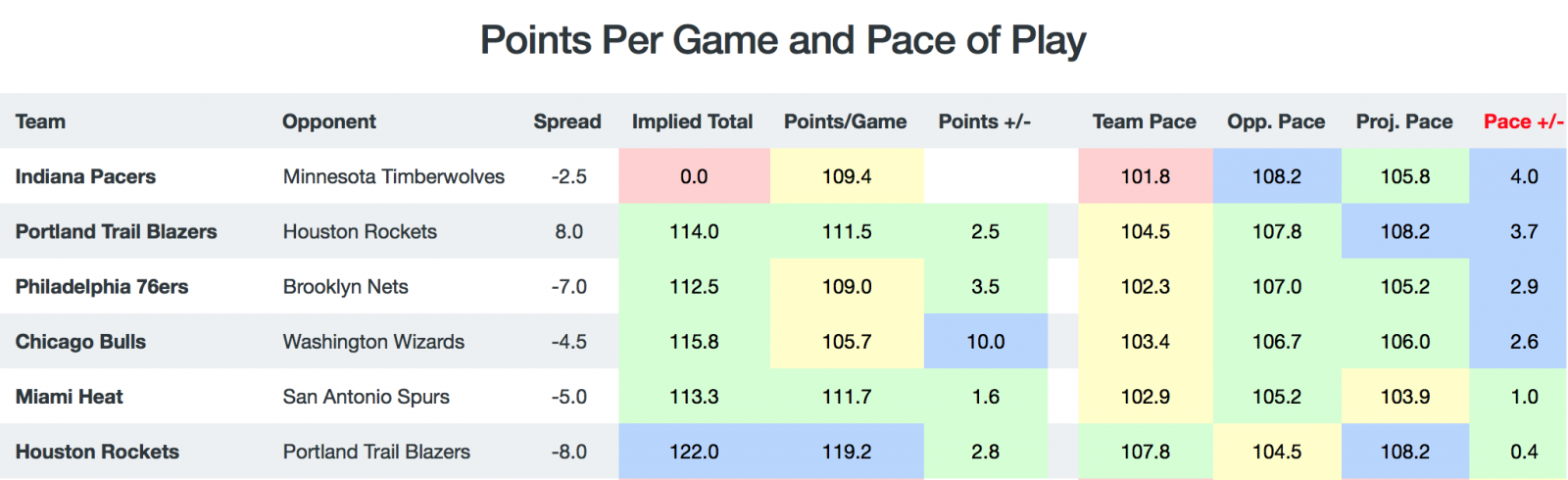 Game Totals - Pace