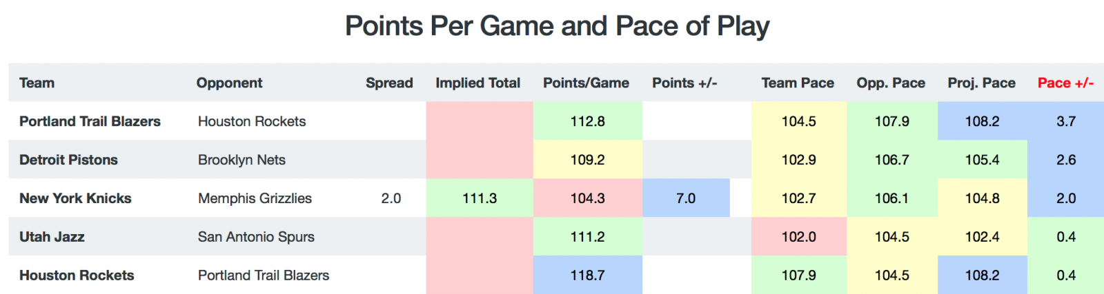 Game Breakdown - Pace