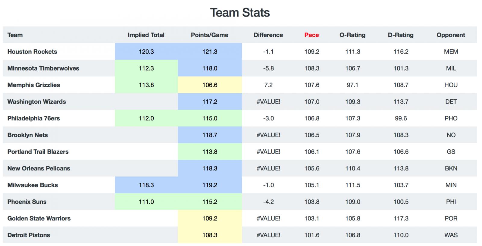 NBA Game Breakdown Pace
