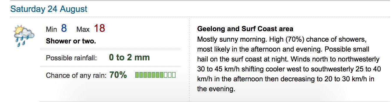 Geelong Weather