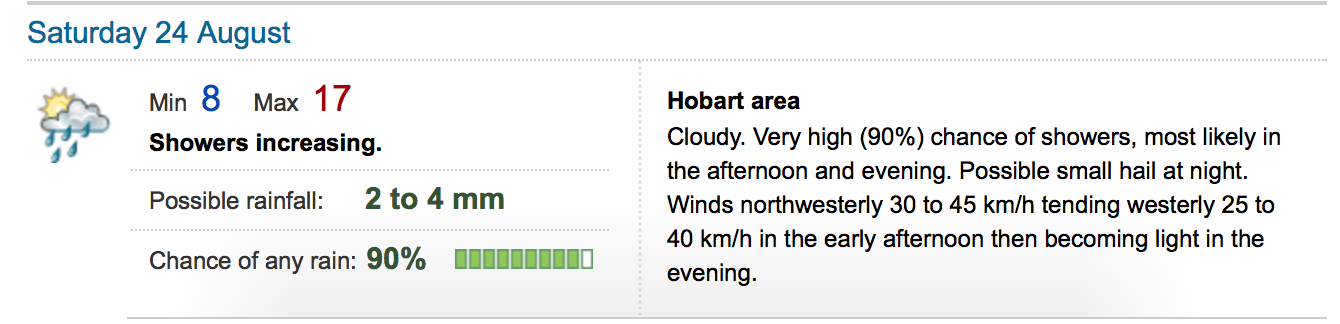 Hobart Weather