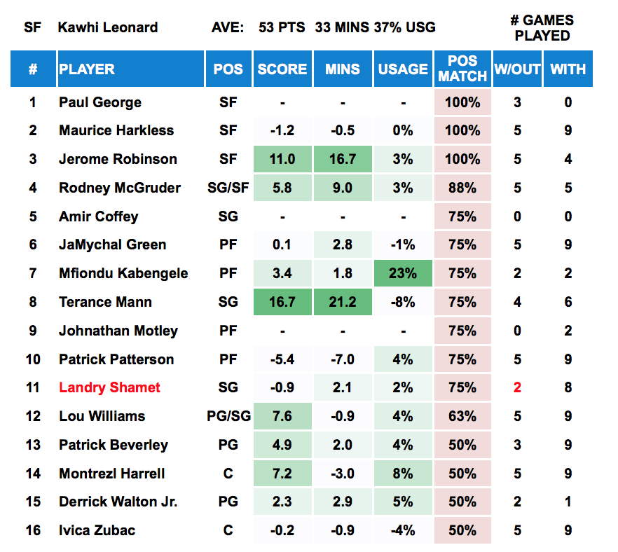 Kawhi Leonard - Player Out