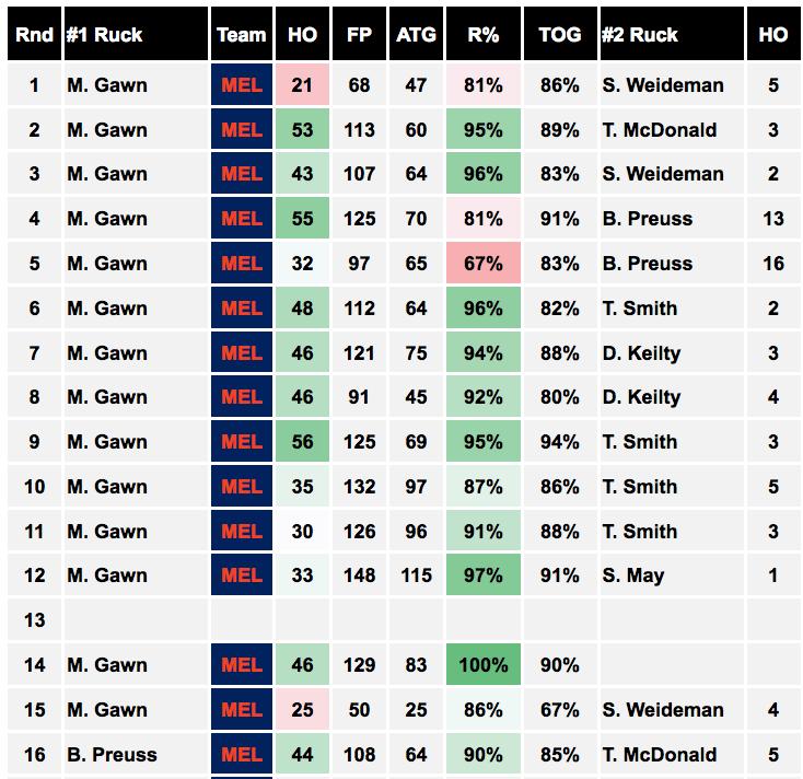 Melbourne Ruck Analysis