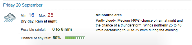 Melbourne Weather Friday