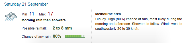 Weather Melbourne Saturday