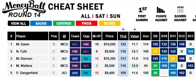 Moneyball Cheat Sheet - R14 Saturday Slate