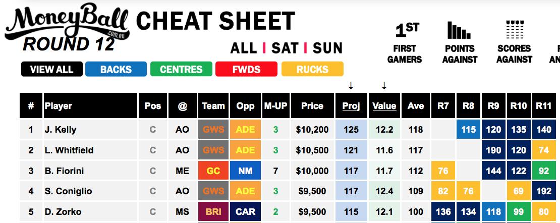 Moneyball Cheat Sheet Saturday Slate