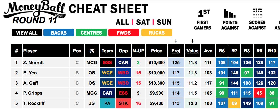 Moneyball Cheat Sheet Sunday Slate