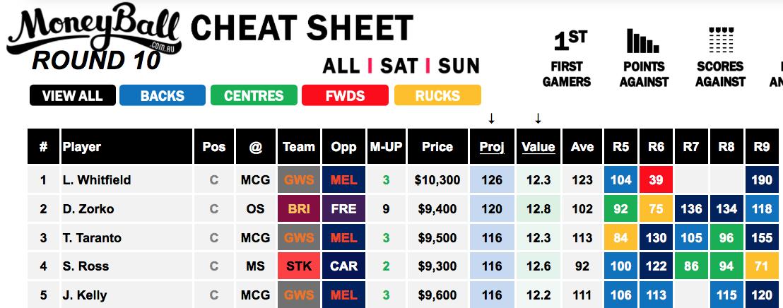 Moneyball Cheat Sheet Sunday